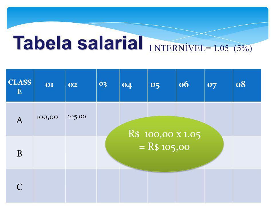 Tabela salarial CLASS E 0102 03 0405060708 A 100,00 105,00 B C I NTERNÍVEL= 1.05 (5%)