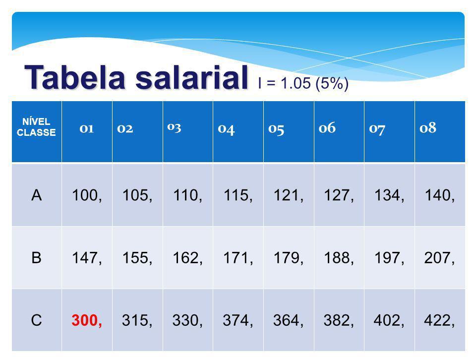 Tabela salarial NÍVEL CLASSE 0102 03 0405060708 A100,105,110,115,121,127,134,140, B147,155,162,171,179,188,197,207, C300,315,330,374,364,382,402,422,