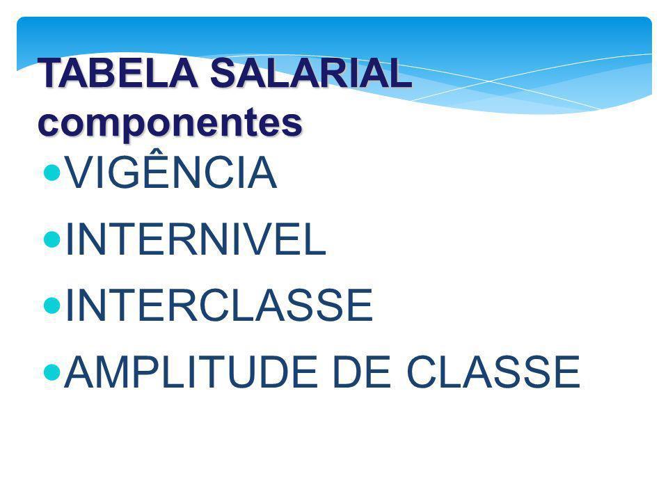 TABELA SALARIAL componentes VIGÊNCIA INTERNIVEL INTERCLASSE AMPLITUDE DE CLASSE