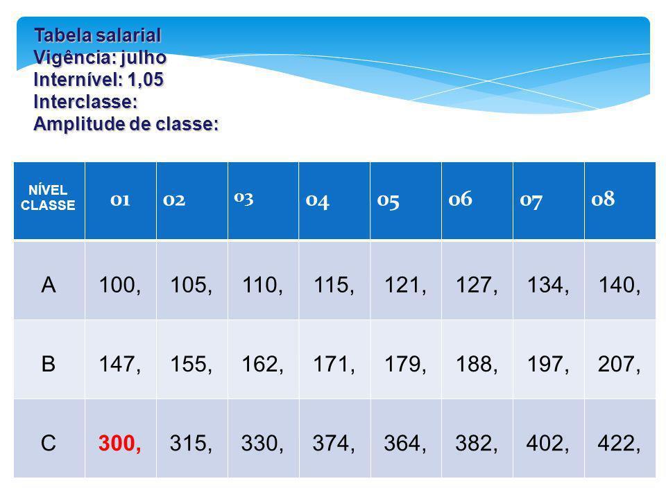 Tabela salarial Vigência: julho Internível: 1,05 Interclasse: Amplitude de classe: NÍVEL CLASSE 0102 03 0405060708 A100,105,110,115,121,127,134,140, B