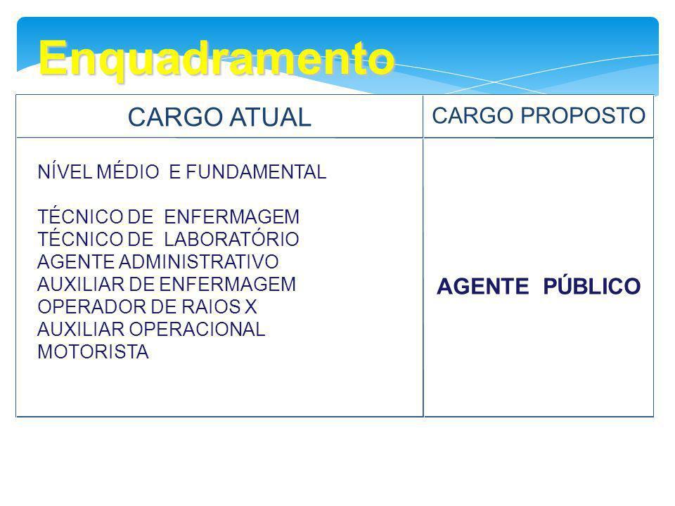 Enquadramento CARGO ATUAL CARGO PROPOSTO NÍVEL MÉDIO E FUNDAMENTAL TÉCNICO DE ENFERMAGEM TÉCNICO DE LABORATÓRIO AGENTE ADMINISTRATIVO AUXILIAR DE ENFE