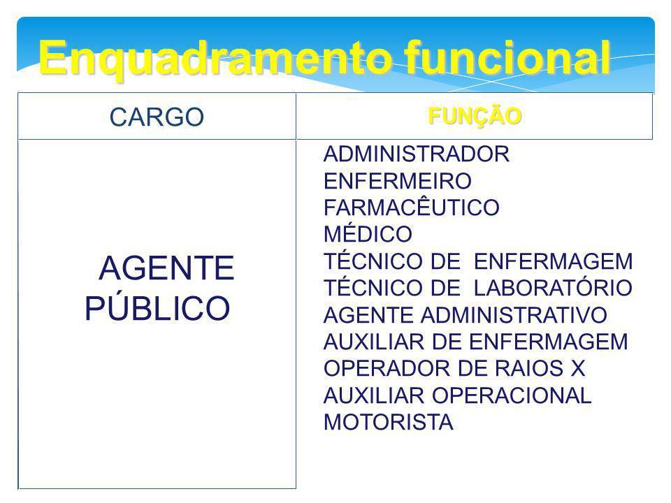 Enquadramento funcional CARGOFUNÇÃO AGENTE PÚBLICO ADMINISTRADOR ENFERMEIRO FARMACÊUTICO MÉDICO TÉCNICO DE ENFERMAGEM TÉCNICO DE LABORATÓRIO AGENTE AD