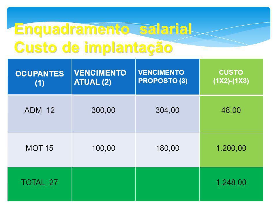Enquadramento salarial Custo de implantação OCUPANTES (1) VENCIMENTO ATUAL (2) VENCIMENTO PROPOSTO (3) CUSTO (1X2)-(1X3) ADM 12300,00304,0048,00 MOT 1