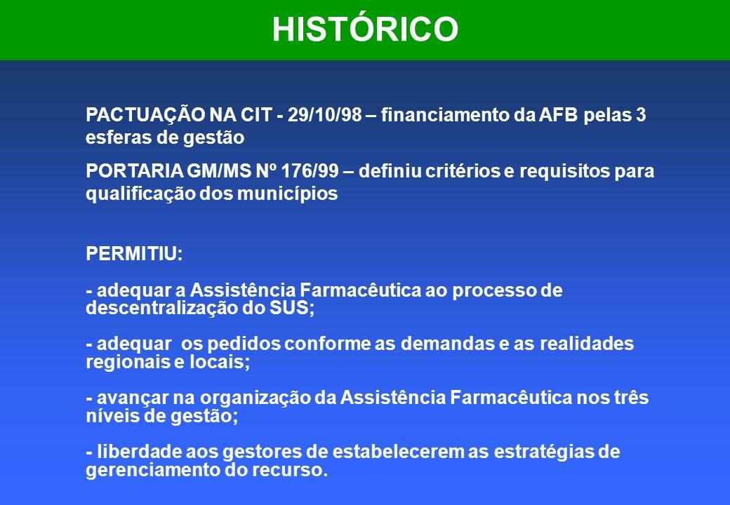 PACTUAÇÕES NA CIB/PR 1 - RATEIO DE RECURSOS 2 - PLANO ESTADUAL DE AF – Deliberação CIB nº 026-A/99 3 - CONSTITUIÇÃO DO CONSÓRCIO – Deliberação CIB nº 010/99, aprova a Criação do Consórcio Intergestores Paraná Medicamentos, com adesão voluntária dos municípios.