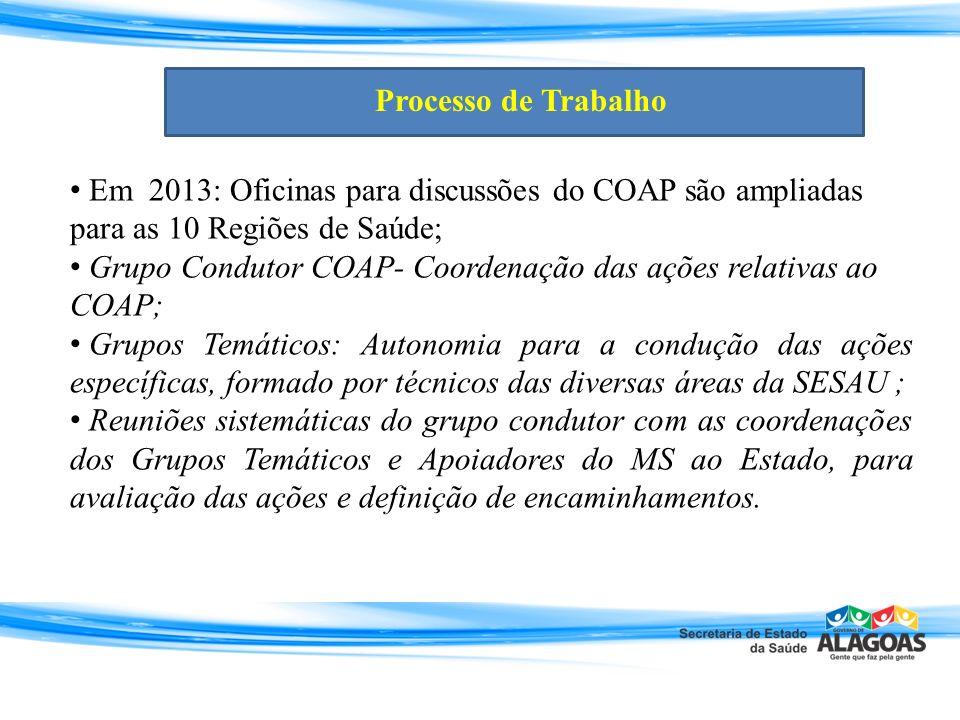 Em 2013: Oficinas para discussões do COAP são ampliadas para as 10 Regiões de Saúde; Grupo Condutor COAP- Coordenação das ações relativas ao COAP; Gru