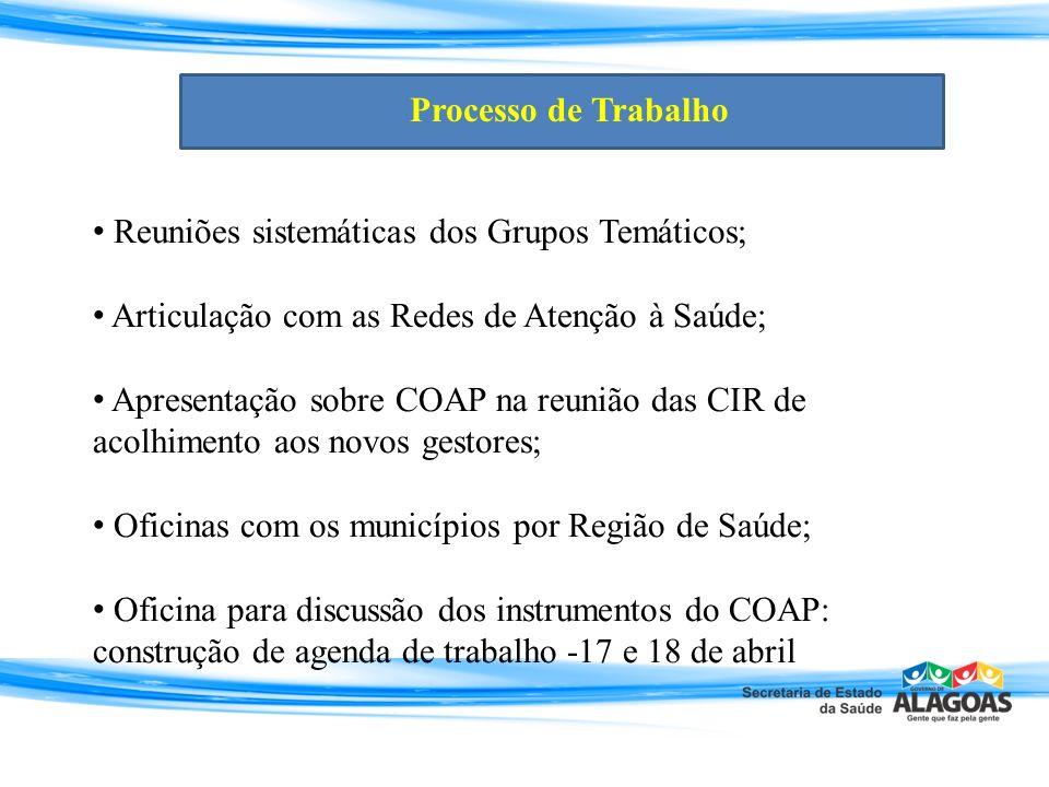 Reuniões sistemáticas dos Grupos Temáticos; Articulação com as Redes de Atenção à Saúde; Apresentação sobre COAP na reunião das CIR de acolhimento aos
