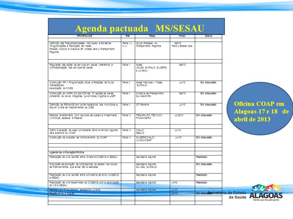 Agenda pactuada MS/SESAU PRIORIDADERef.Resp.PrazoStatus Definição das Responsabilidades Individuais e Solidárias (Programações e Pactuação de metas) P