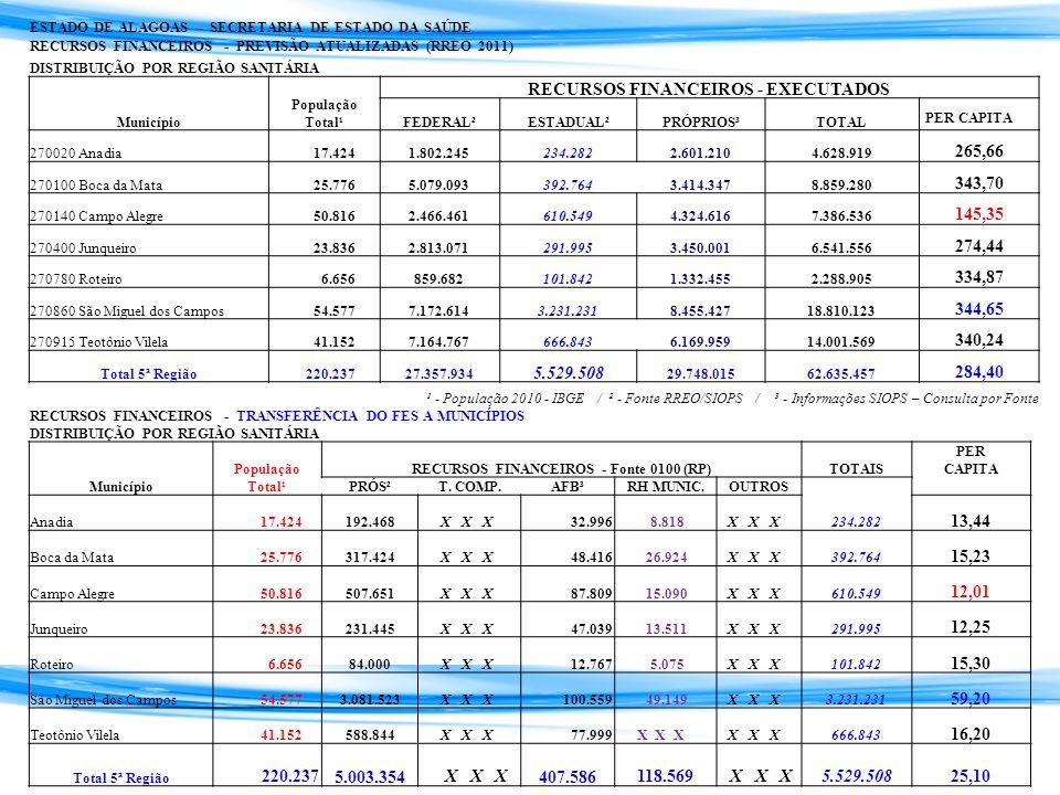 ESTADO DE ALAGOAS - SECRETARIA DE ESTADO DA SAÚDE RECURSOS FINANCEIROS - PREVISÃO ATUALIZADAS (RREO 2011) DISTRIBUIÇÃO POR REGIÃO SANITÁRIA Município
