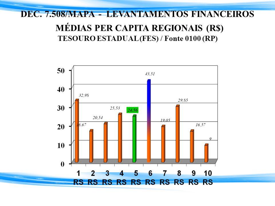 DEC. 7.508/MAPA - LEVANTAMENTOS FINANCEIROS MÉDIAS PER CAPITA REGIONAIS (R$) TESOURO ESTADUAL (FES) / Fonte 0100 (RP)