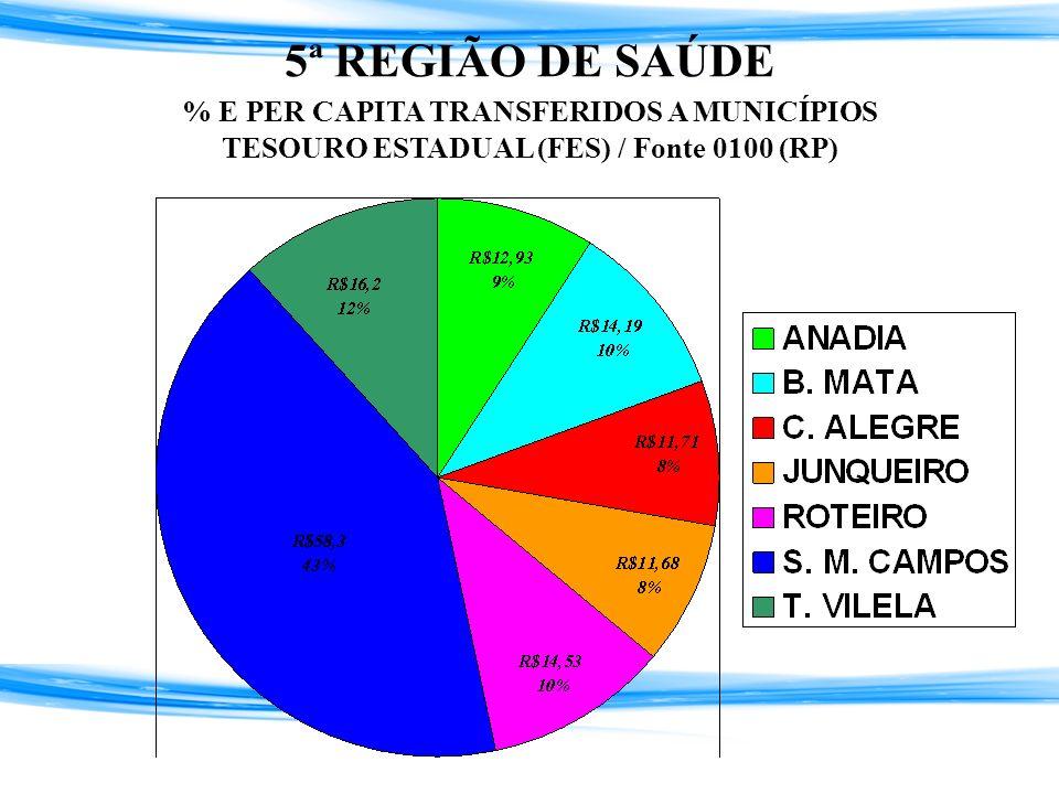 5ª REGIÃO DE SAÚDE % E PER CAPITA TRANSFERIDOS A MUNICÍPIOS TESOURO ESTADUAL (FES) / Fonte 0100 (RP)
