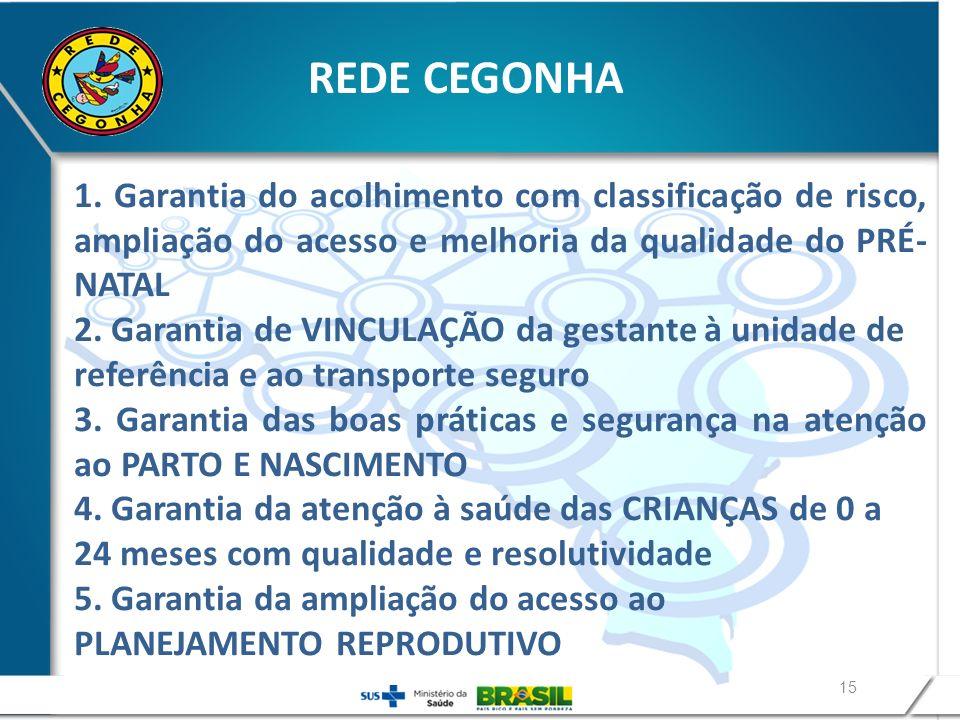 15 1. Garantia do acolhimento com classificação de risco, ampliação do acesso e melhoria da qualidade do PRÉ- NATAL 2. Garantia de VINCULAÇÃO da gesta