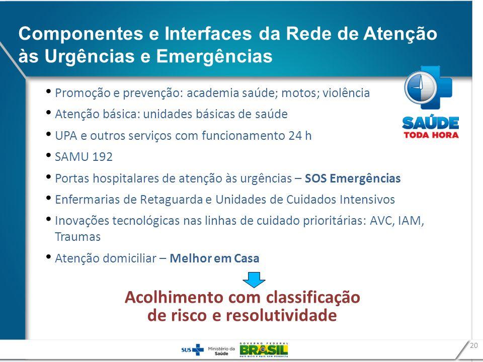 Componentes e Interfaces da Rede de Atenção às Urgências e Emergências 20 Promoção e prevenção: academia saúde; motos; violência Atenção básica: unida