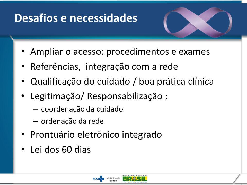 Desafios e necessidades Ampliar o acesso: procedimentos e exames Referências, integração com a rede Qualificação do cuidado / boa prática clínica Legi