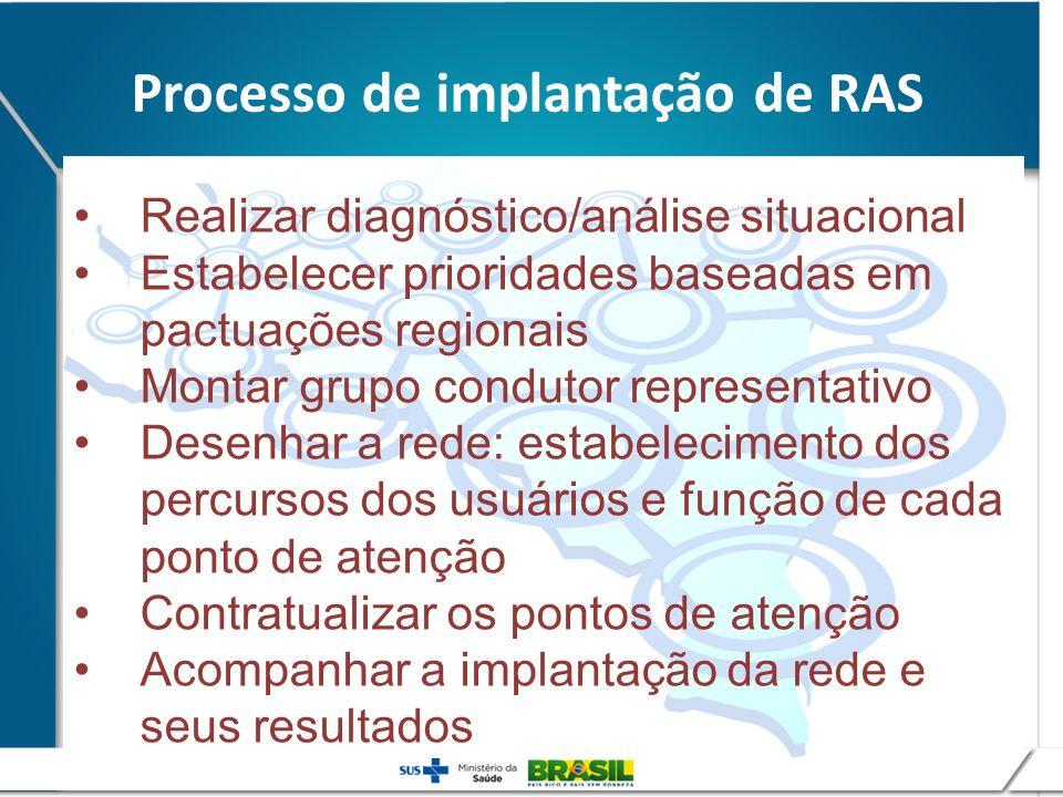 Realizar diagnóstico/análise situacional Estabelecer prioridades baseadas em pactuações regionais Montar grupo condutor representativo Desenhar a rede
