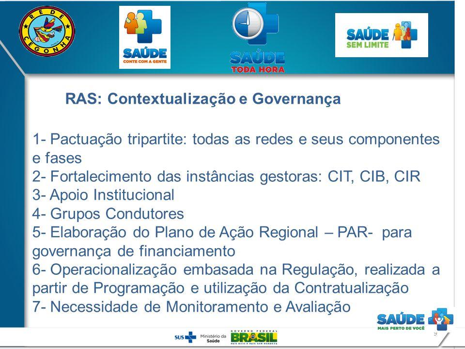 9 1- Pactuação tripartite: todas as redes e seus componentes e fases 2- Fortalecimento das instâncias gestoras: CIT, CIB, CIR 3- Apoio Institucional 4
