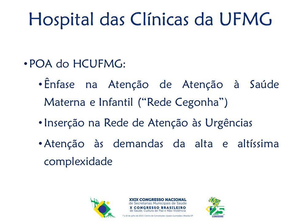 POA do HCUFMG: Ênfase na Atenção de Atenção à Saúde Materna e Infantil (Rede Cegonha) Inserção na Rede de Atenção às Urgências Atenção às demandas da