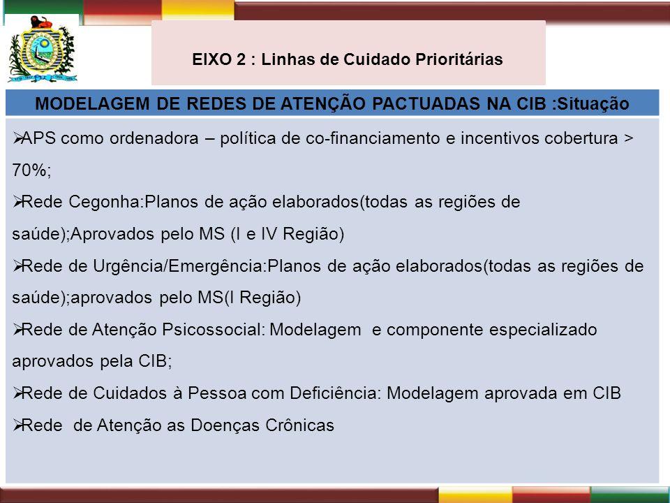 EIXO 2 : Linhas de Cuidado Prioritárias MODELAGEM DE REDES DE ATENÇÃO PACTUADAS NA CIB :Situação APS como ordenadora – política de co-financiamento e