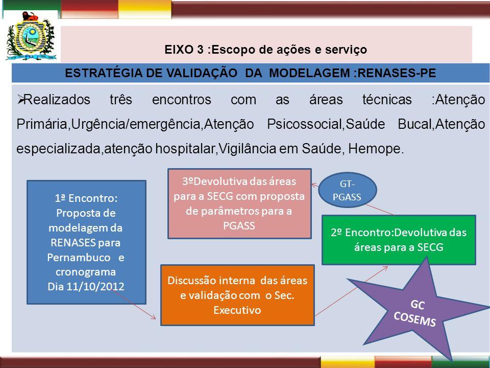 EIXO 3 :Escopo de ações e serviço ESTRATÉGIA DE VALIDAÇÃO DA MODELAGEM :RENASES-PE Realizados três encontros com as áreas técnicas :Atenção Primária,U