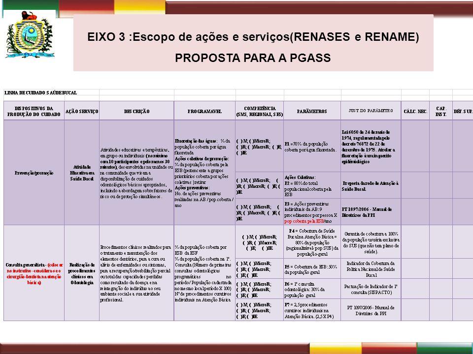 EIXO 3 :Escopo de ações e serviços(RENASES e RENAME) PROPOSTA PARA A PGASS