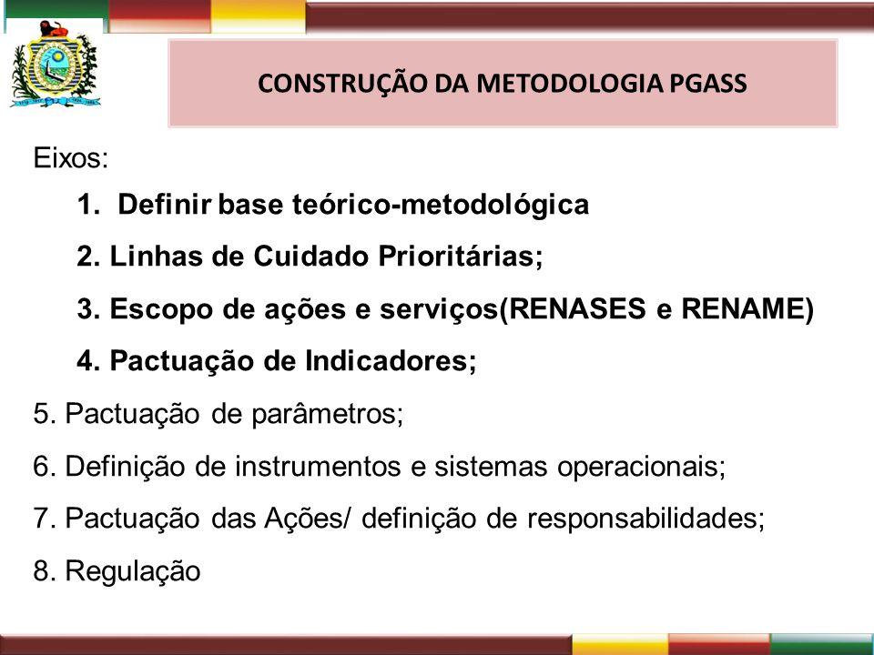 EIXO 1 : Definir base teórico-metodológica BASES: Resoluções CIB de aprovação das RAS; Plano Diretor de Regionalização de Pernambuco 2011 Diretrizes e proposições metodológicas para elaboração da PGASS – aprovado na CIT/MS Julho-2012; Caderno de Informações para a Gestão Interfederativa – Diretrizes para conformação do Mapa de Saúde e o Processo de Planejamento no âmbito do SUS – Secretaria de Gestão Estratégica e Participativa – Ministério da Saúde Plano Estadual de Saúde 2012 a 2015 (Diretrizes e Objetivos) OPÇÃO: Organizar um instrumento de programação com base na RENASES.