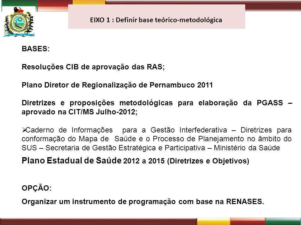 EIXO 1 : Definir base teórico-metodológica BASES: Resoluções CIB de aprovação das RAS; Plano Diretor de Regionalização de Pernambuco 2011 Diretrizes e