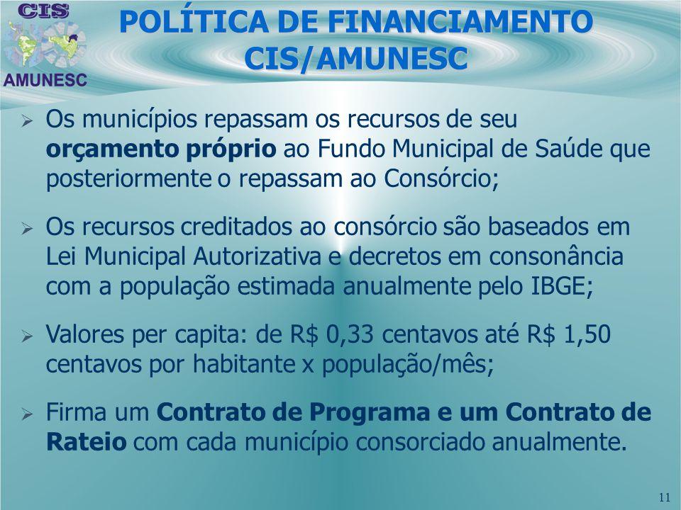 11 Os municípios repassam os recursos de seu orçamento próprio ao Fundo Municipal de Saúde que posteriormente o repassam ao Consórcio; Os recursos cre