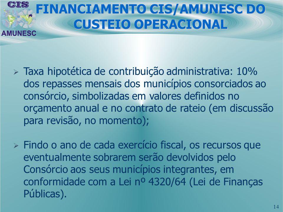 14 Taxa hipotética de contribuição administrativa: 10% dos repasses mensais dos municípios consorciados ao consórcio, simbolizadas em valores definido