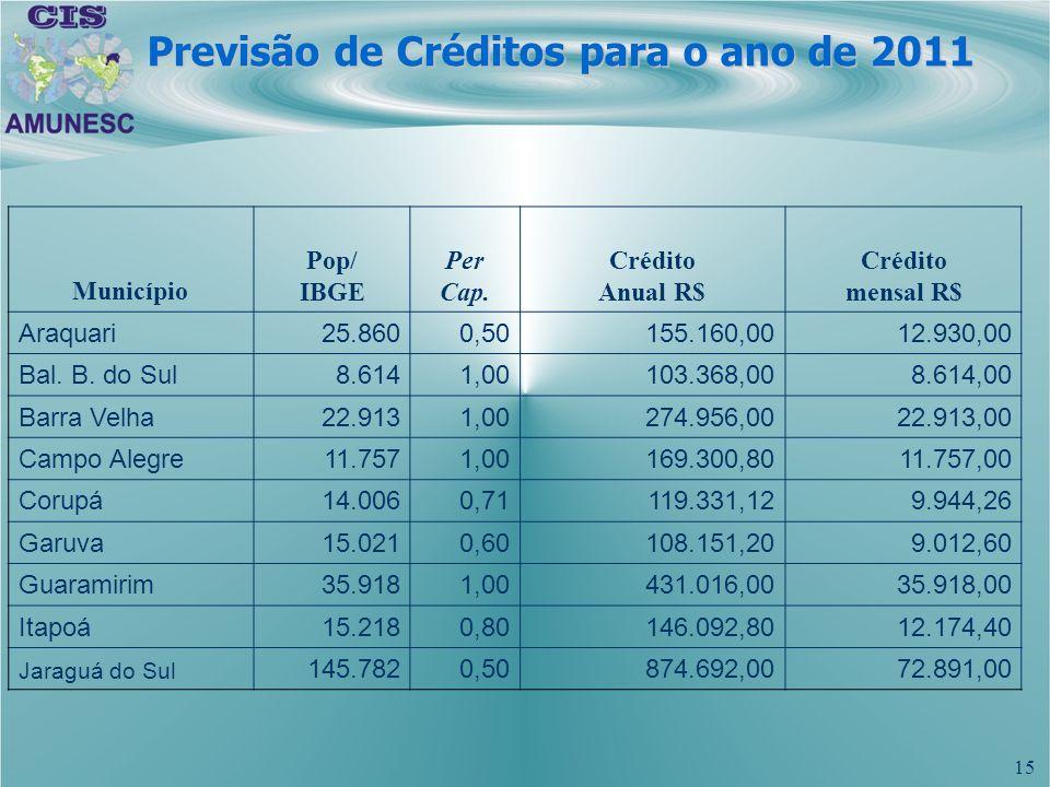 15 Previsão de Créditos para o ano de 2011 Município Pop/ IBGE Per Cap. Crédito Anual R$ Crédito mensal R$ Araquari25.8600,50155.160,0012.930,00 Bal.
