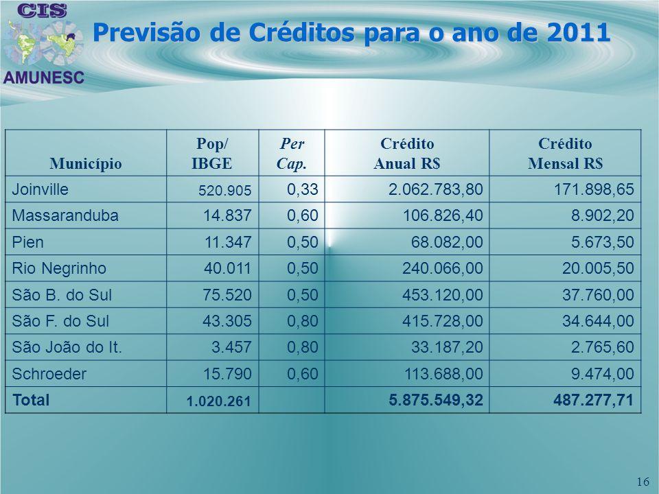 16 Previsão de Créditos para o ano de 2011 Município Pop/ IBGE Per Cap. Crédito Anual R$ Crédito Mensal R$ Joinville 520.905 0,33 2.062.783,80171.898,