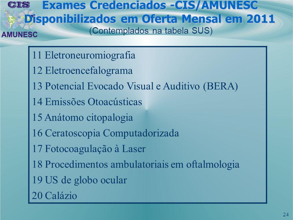 24 11 Eletroneuromiografia 12 Eletroencefalograma 13 Potencial Evocado Visual e Auditivo (BERA) 14 Emissões Otoacústicas 15 Anátomo citopalogia 16 Cer