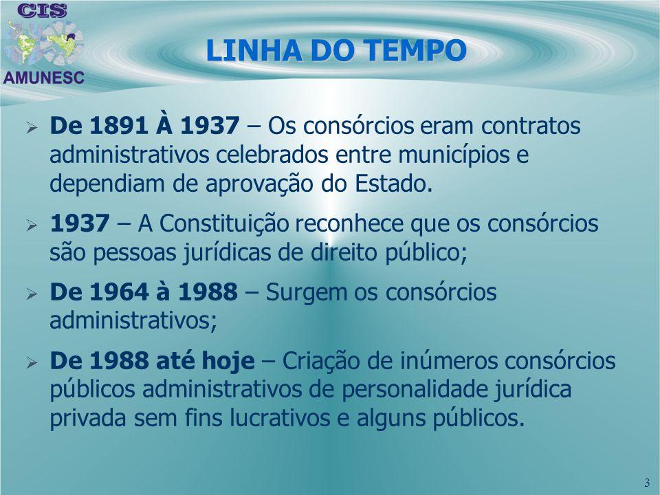 3 LINHA DO TEMPO De 1891 À 1937 – Os consórcios eram contratos administrativos celebrados entre municípios e dependiam de aprovação do Estado. 1937 –