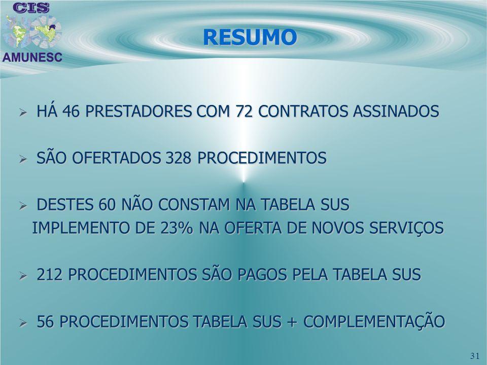 31 HÁ 46 PRESTADORES COM 72 CONTRATOS ASSINADOS HÁ 46 PRESTADORES COM 72 CONTRATOS ASSINADOS SÃO OFERTADOS 328 PROCEDIMENTOS SÃO OFERTADOS 328 PROCEDI