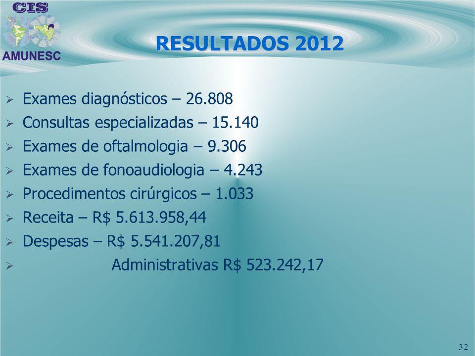 32 RESULTADOS 2012 Exames diagnósticos – 26.808 Consultas especializadas – 15.140 Exames de oftalmologia – 9.306 Exames de fonoaudiologia – 4.243 Proc