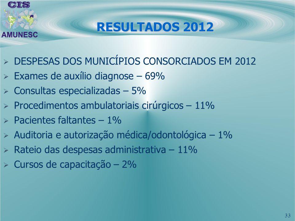 33 RESULTADOS 2012 DESPESAS DOS MUNICÍPIOS CONSORCIADOS EM 2012 Exames de auxílio diagnose – 69% Consultas especializadas – 5% Procedimentos ambulator