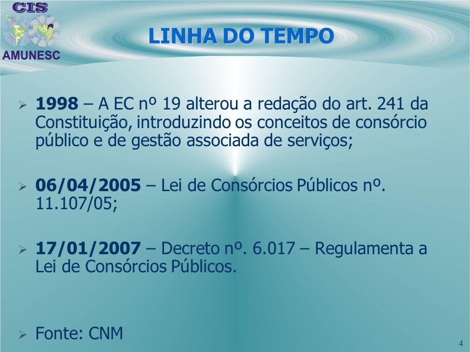 4 LINHA DO TEMPO 1998 – A EC nº 19 alterou a redação do art. 241 da Constituição, introduzindo os conceitos de consórcio público e de gestão associada