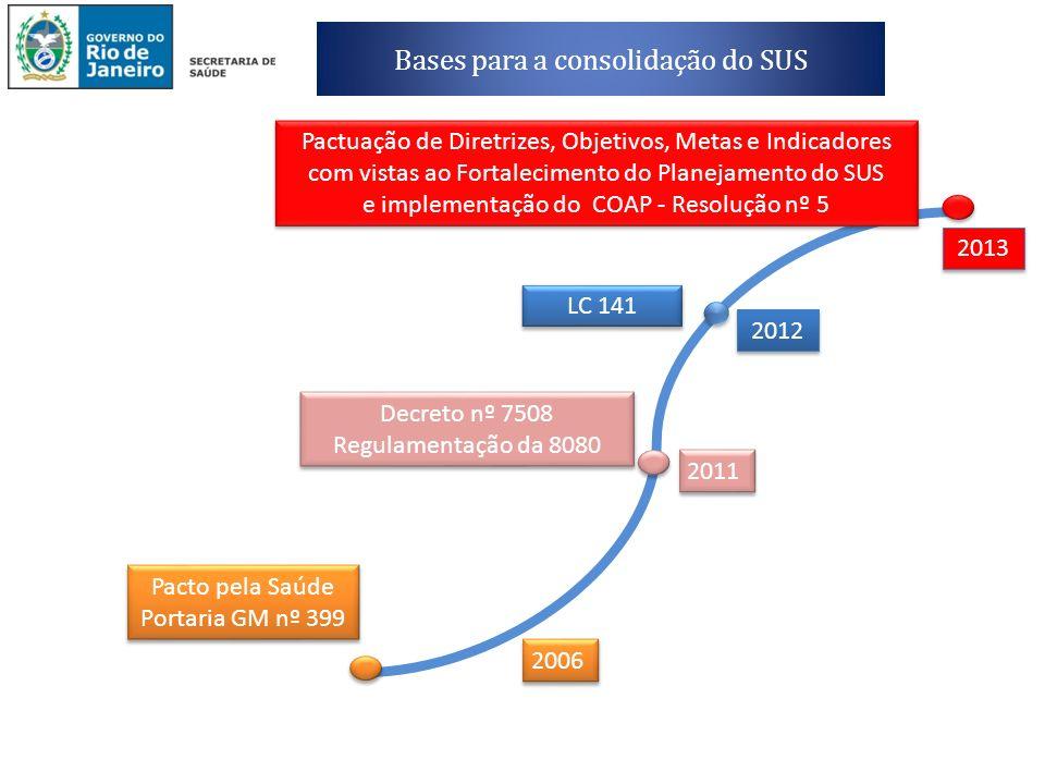Bases para a consolidação do SUS Pacto pela Saúde Portaria GM nº 399 Pacto pela Saúde Portaria GM nº 399 2006 Decreto nº 7508 Regulamentação da 8080 2