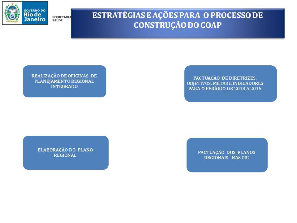 ESTRATÉGIAS E AÇÕES PARA O PROCESSO DE CONSTRUÇÃO DO COAP PACTUAÇÃO DOS PLANOS REGIONAIS NA CIB CONSTRUÇÃO DAS REDES TEMÁTICAS DAS 9 REGIÕES DE SAÚDE FINANCIAMENTO DAS REDES TEMÁTICAS DAS 9 REGIÕES DE SAÚDE APROVAÇÃO DAS REDES TEMÁTICAS DAS 9 REGIÕES DE SAÚDE
