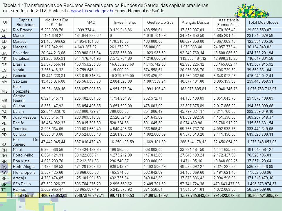 UF Capitais Brasileiras Vigilância Em Saúde MACInvestimentoGestão Do SusAtenção Básica Assistência Farmacêutica Total Dos Blocos AC Rio Branco5.208.99