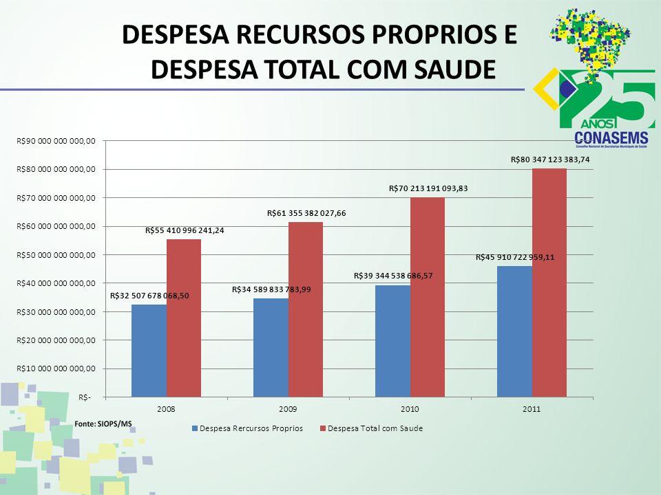 DESPESA RECURSOS PROPRIOS E DESPESA TOTAL COM SAUDE