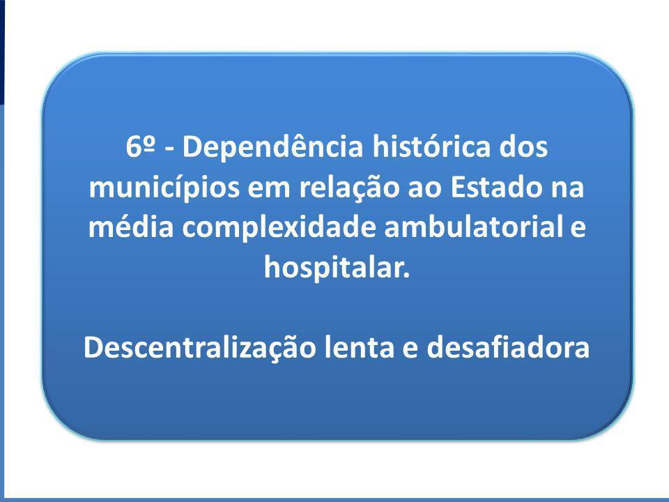 6º - Dependência histórica dos municípios em relação ao Estado na média complexidade ambulatorial e hospitalar. Descentralização lenta e desafiadora 6