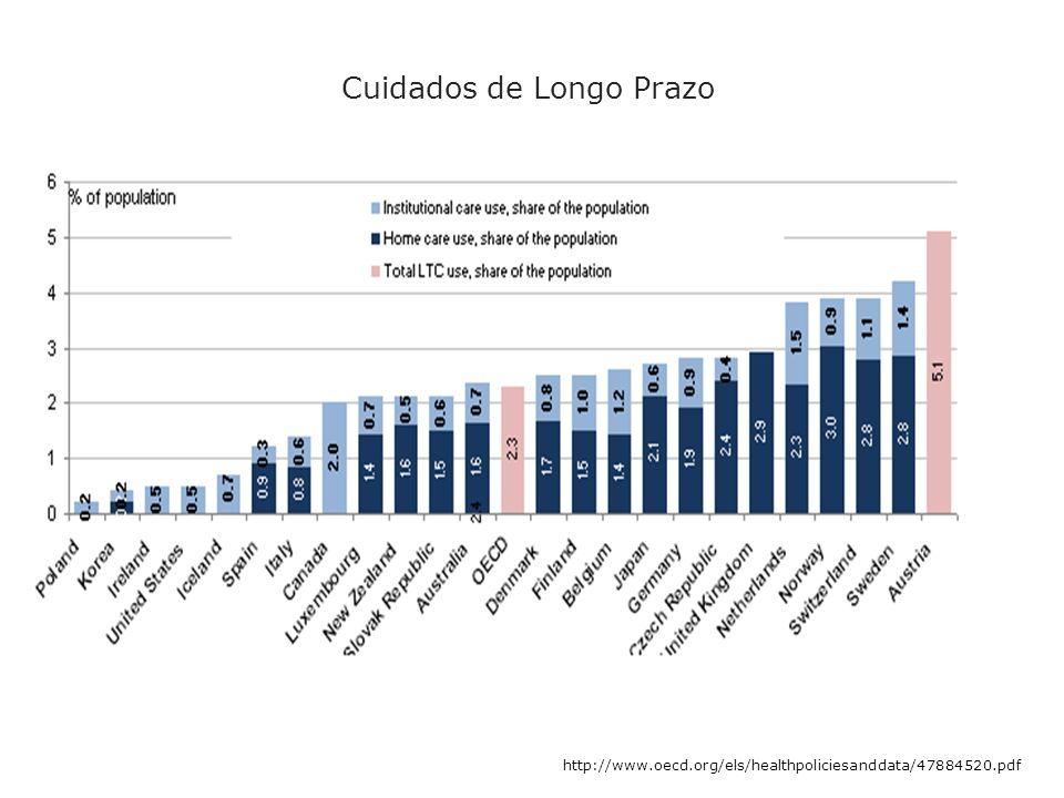 http://www.oecd.org/els/healthpoliciesanddata/47884520.pdf Cuidados de Longo Prazo