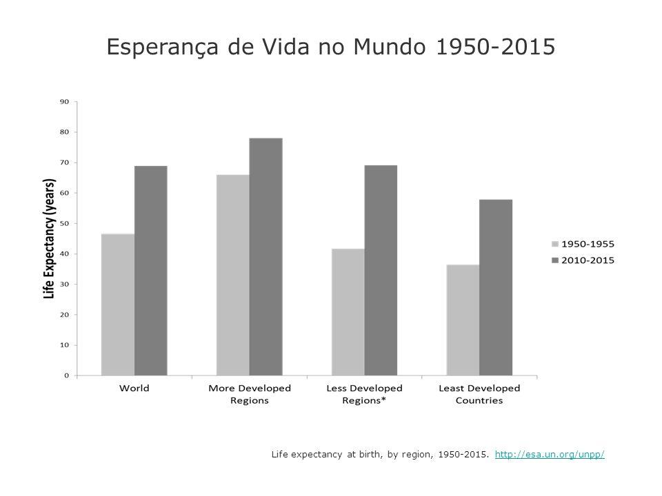 Original de Dr.Eugênio Vilaça Mendes Fontes: IBGE.