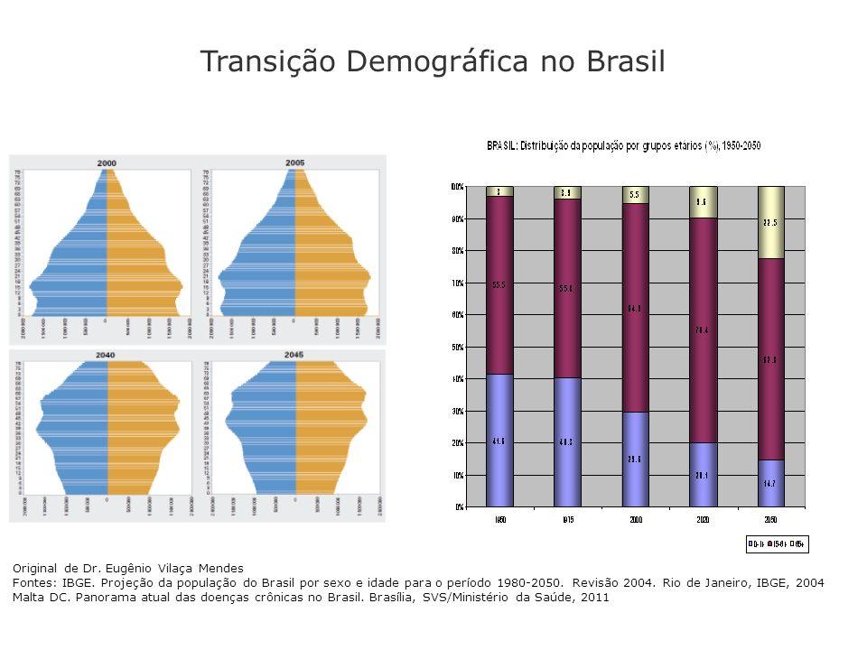 Original de Dr. Eugênio Vilaça Mendes Fontes: IBGE. Projeção da população do Brasil por sexo e idade para o período 1980-2050. Revisão 2004. Rio de Ja