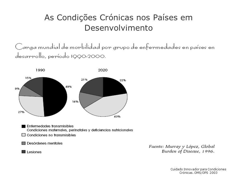 As Condições Crónicas nos Países em Desenvolvimento Cuidado Innovador para Condiciones Crónicas. OMS/OPS 2003