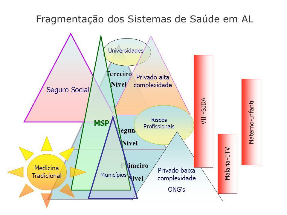 Fragmentação dos Sistemas de Saúde em AL Terceiro Nível Segundo Nível Primeiro Nível Seguro Social Privado alta complexidade MSP Riscos Profissionais