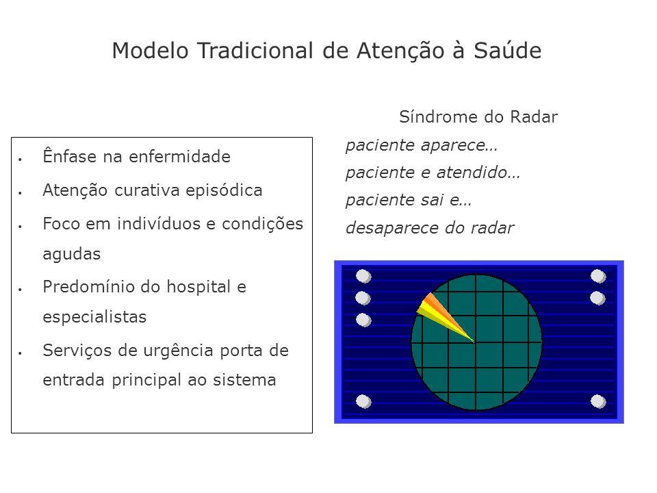 Síndrome do Radar paciente aparece… paciente e atendido… paciente sai e… desaparece do radar Modelo Tradicional de Atenção à Saúde Ênfase na enfermida