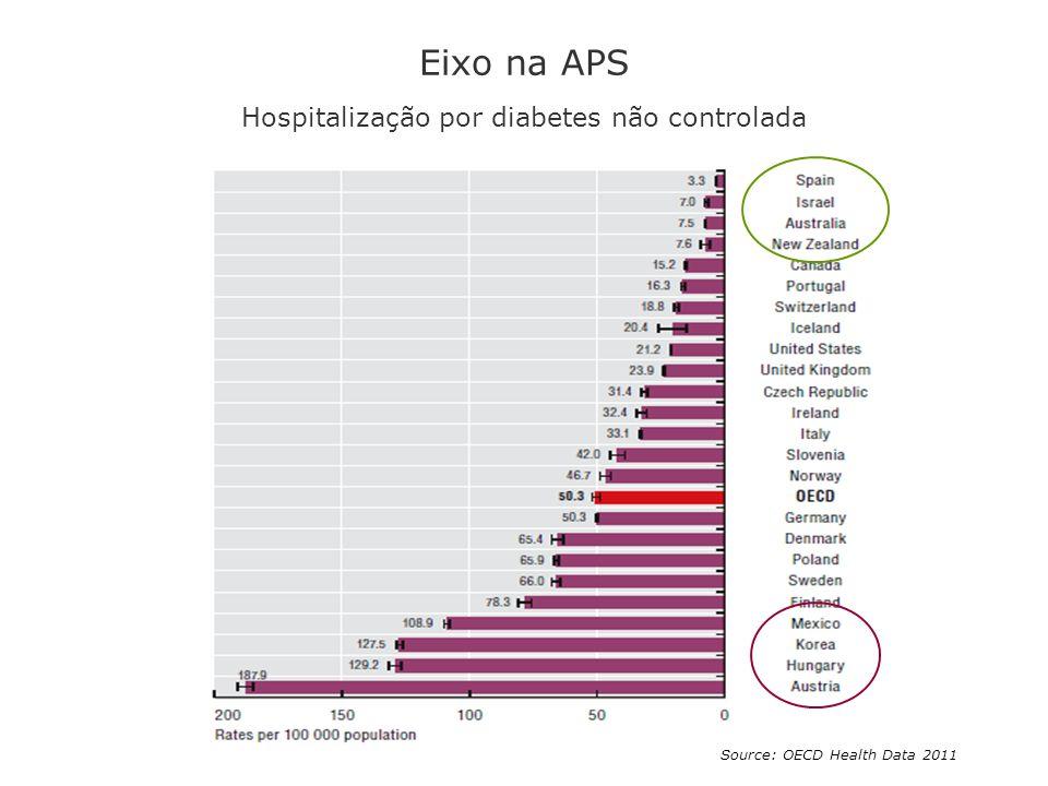 Eixo na APS Hospitalização por diabetes não controlada Source: OECD Health Data 2011