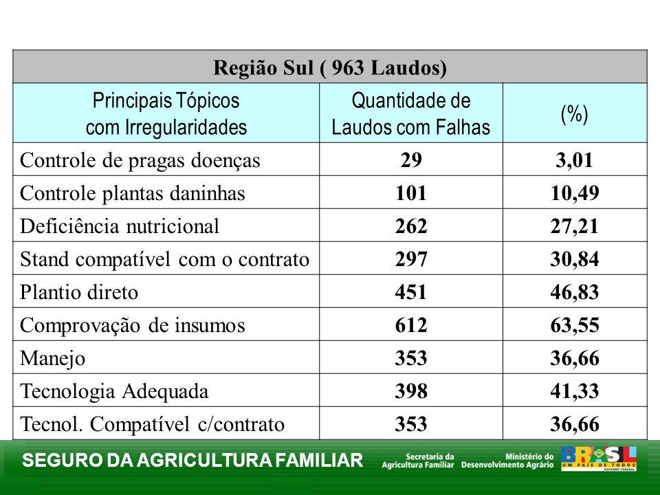 SEGURO DA AGRICULTURA FAMILIAR Região Sul ( 963 Laudos) Principais Tópicos com Irregularidades Quantidade de Laudos com Falhas (%) Controle de pragas