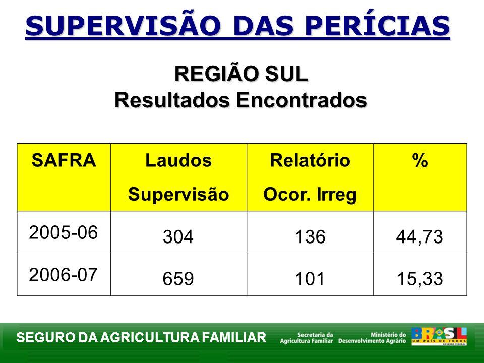 SEGURO DA AGRICULTURA FAMILIAR REGIÃO SUL Resultados Encontrados SUPERVISÃO DAS PERÍCIAS SAFRALaudosRelatório% SupervisãoOcor. Irreg 2005-06 30413644,