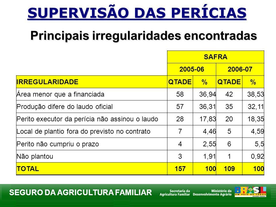 SEGURO DA AGRICULTURA FAMILIAR SAFRA 2005-062006-07 IRREGULARIDADEQTADE% % Área menor que a financiada5836,944238,53 Produção difere do laudo oficial5
